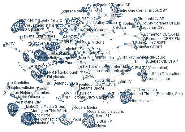 Who Owns Canadian Media Outlets?   Four In The Morning
